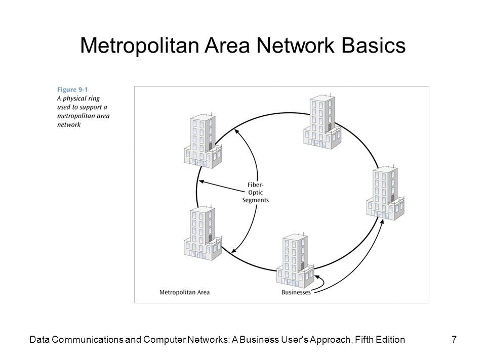 Metropolitan Area Network Basics 7Data Communications and Computer Networks: A Business User s Approach, Fifth Edition