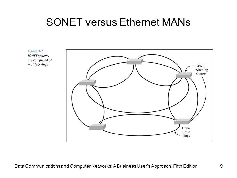 SONET versus Ethernet MANs 9Data Communications and Computer Networks: A Business User s Approach, Fifth Edition