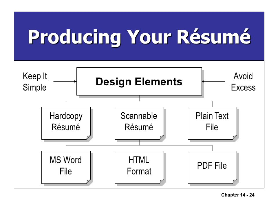 chapter building careers and writing résumés ppt download