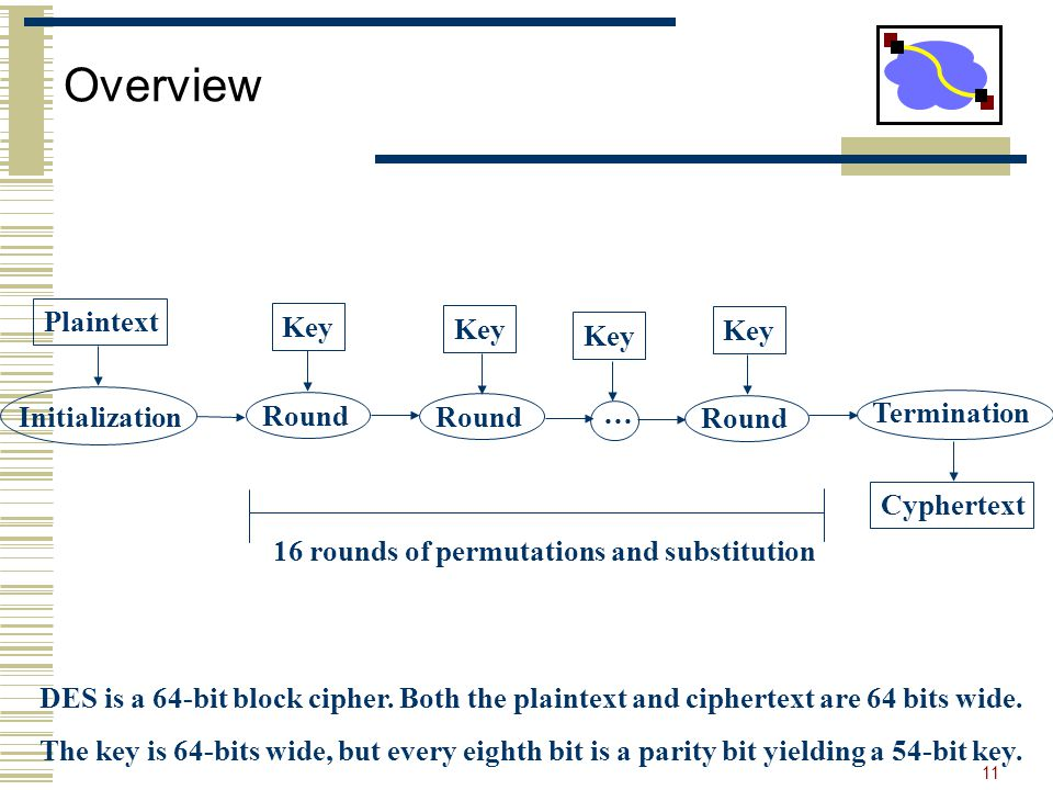 11 Overview Initialization Termination Round … Plaintext Cyphertext Key 16 rounds of permutations and substitution DES is a 64-bit block cipher.