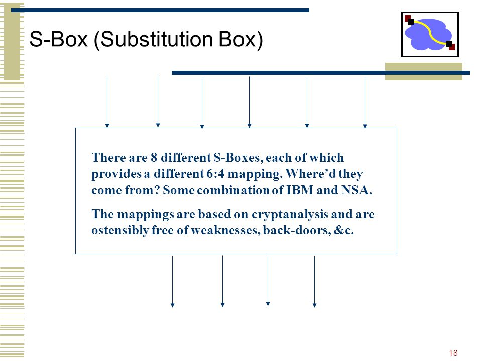 18 S-Box (Substitution Box) There are 8 different S-Boxes, each of which provides a different 6:4 mapping.