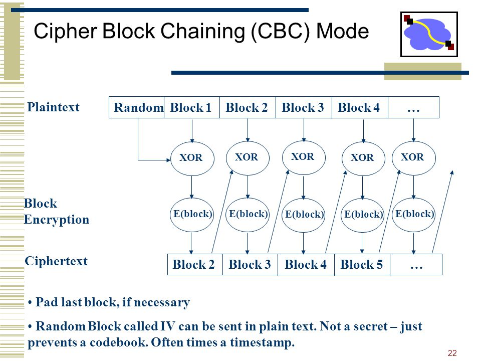 22 Cipher Block Chaining (CBC) Mode Random Block 1 Block 2 Block 3 Block 4 … E(block) Block 2 Block 3 Block 4 Block 5 … Plaintext Ciphertext Pad last block, if necessary Random Block called IV can be sent in plain text.