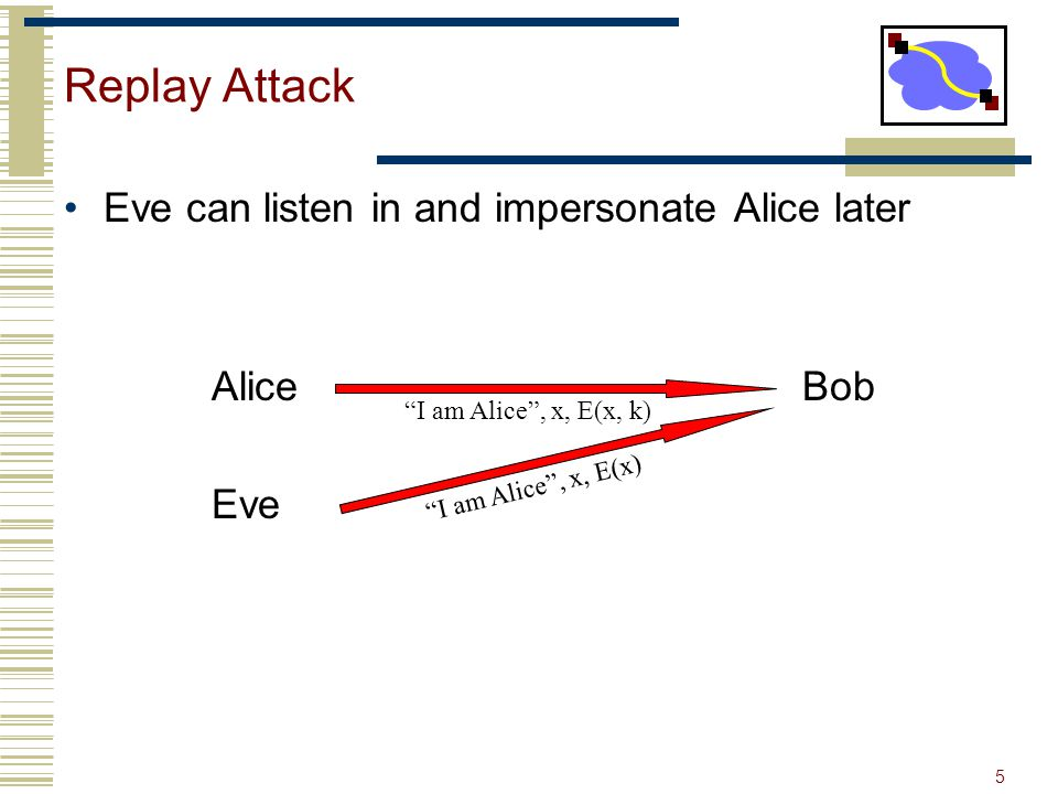 5 Replay Attack Eve can listen in and impersonate Alice later Alice Bob Eve I am Alice , x, E(x, k) I am Alice , x, E(x)