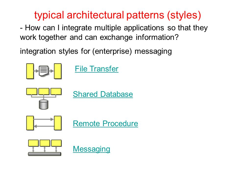 typical architectural patterns (styles) File Transfer Shared Database - How can I integrate multiple applications so that they work together and can exchange information.