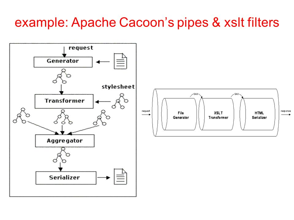 example: Apache Cacoon's pipes & xslt filters