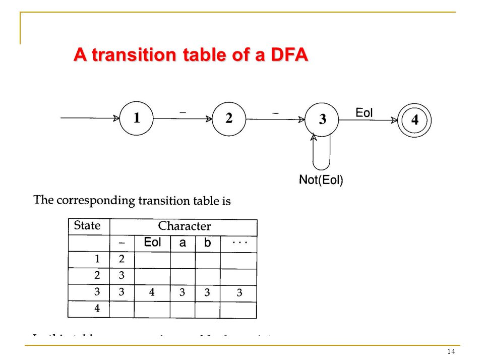 14 A transition table of a DFA