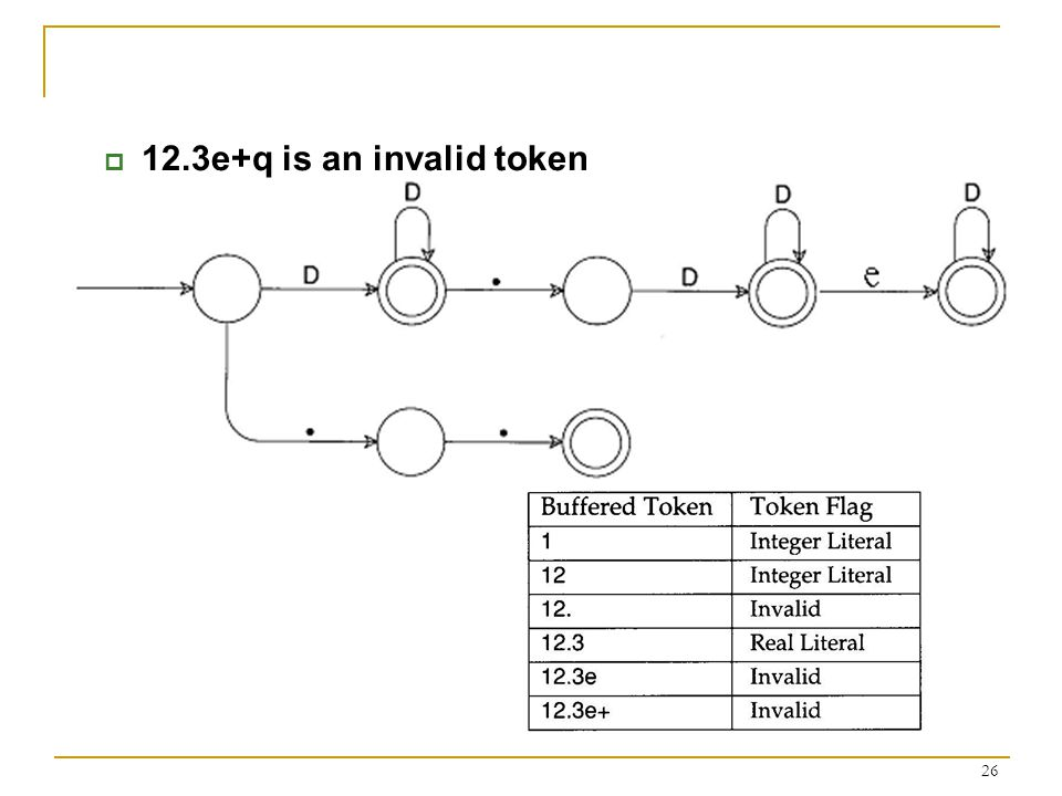 26  12.3e+q is an invalid token