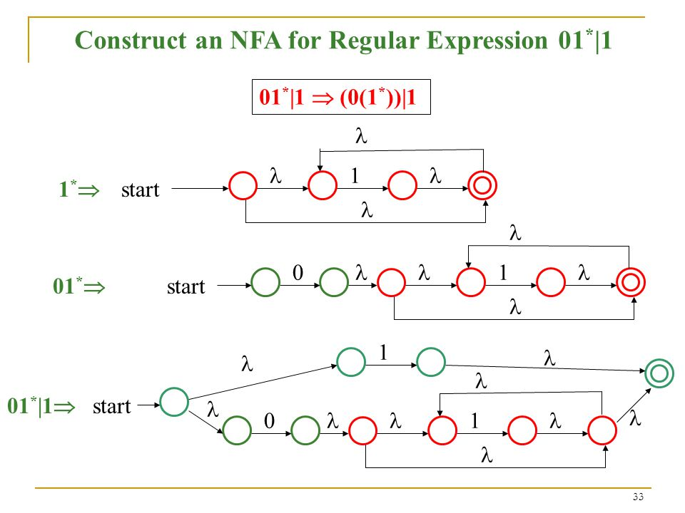 33 Construct an NFA for Regular Expression 01 * |1 01 * |1  (0(1 * ))|1  start 1*1*  01 *      start 01 * |1 
