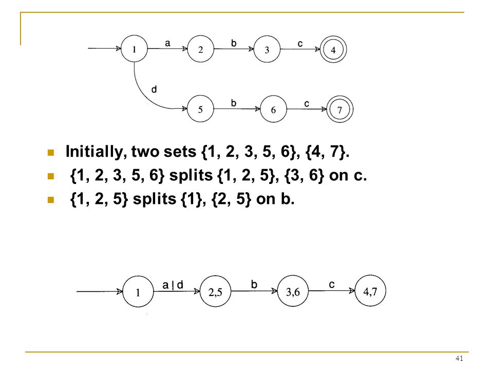 41 Initially, two sets {1, 2, 3, 5, 6}, {4, 7}. {1, 2, 3, 5, 6} splits {1, 2, 5}, {3, 6} on c.