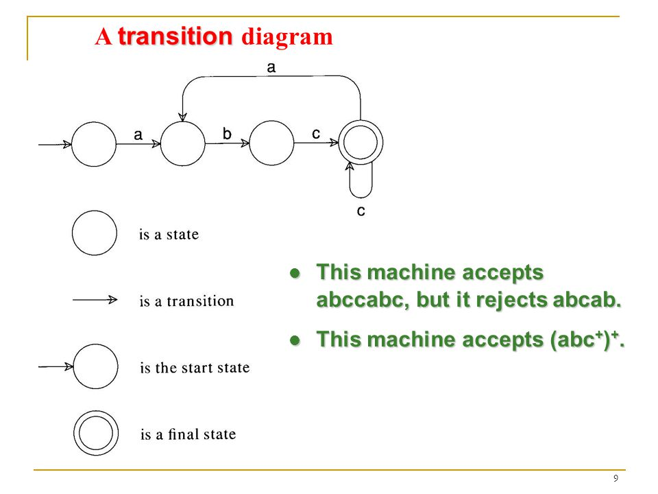 9 transition A transition diagram This machine accepts abccabc, but it rejects abcab.