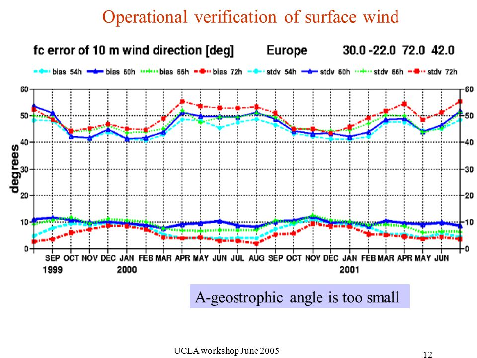 UCLA workshop June Operational verification of surface wind A-geostrophic angle is too small