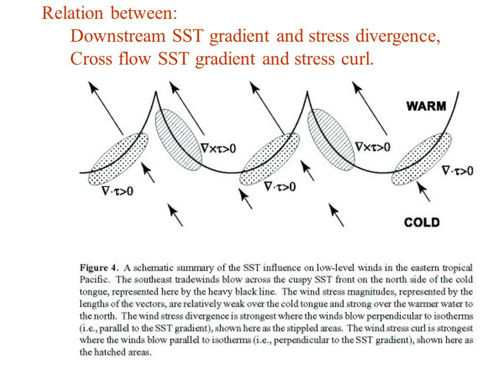 UCLA workshop June Relation between: Downstream SST gradient and stress divergence, Cross flow SST gradient and stress curl.