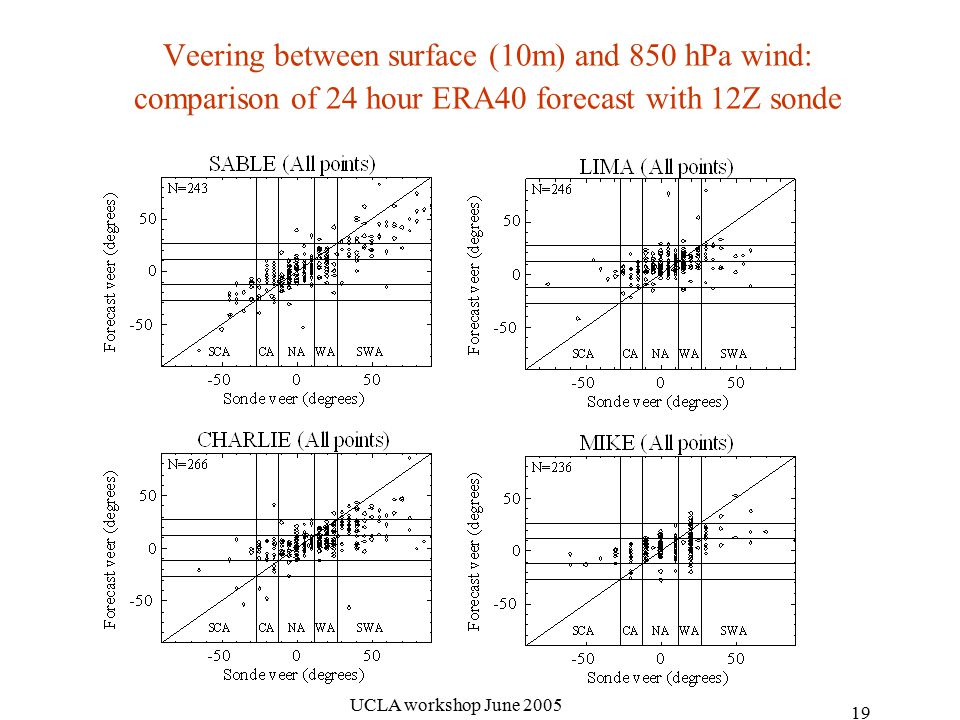 UCLA workshop June Veering between surface (10m) and 850 hPa wind: comparison of 24 hour ERA40 forecast with 12Z sonde