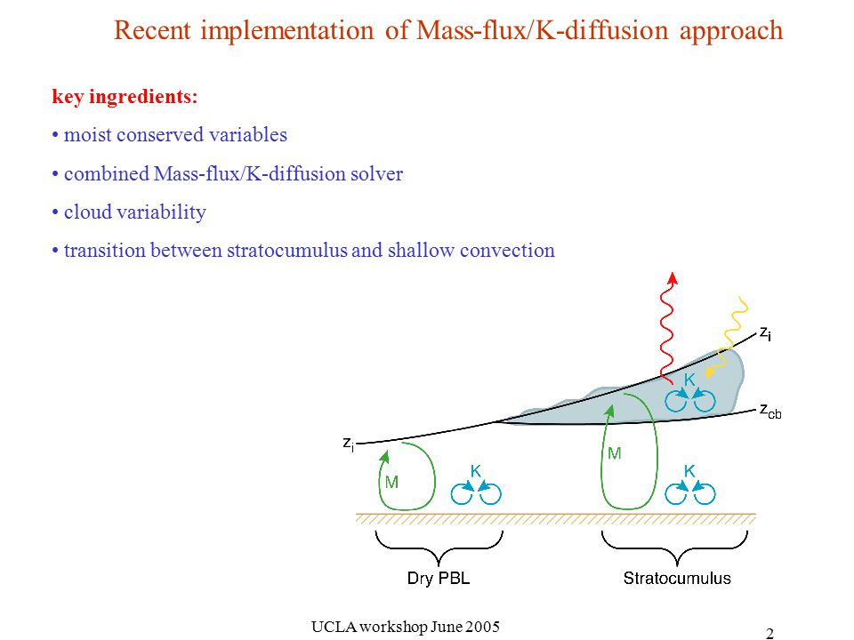 UCLA workshop June Recent implementation of Mass-flux/K-diffusion approach key ingredients: moist conserved variables combined Mass-flux/K-diffusion solver cloud variability transition between stratocumulus and shallow convection