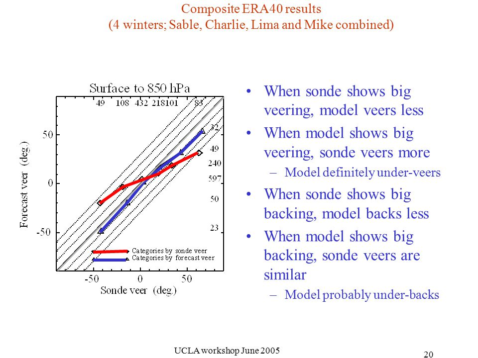 UCLA workshop June Composite ERA40 results (4 winters; Sable, Charlie, Lima and Mike combined) When sonde shows big veering, model veers less When model shows big veering, sonde veers more –Model definitely under-veers When sonde shows big backing, model backs less When model shows big backing, sonde veers are similar –Model probably under-backs