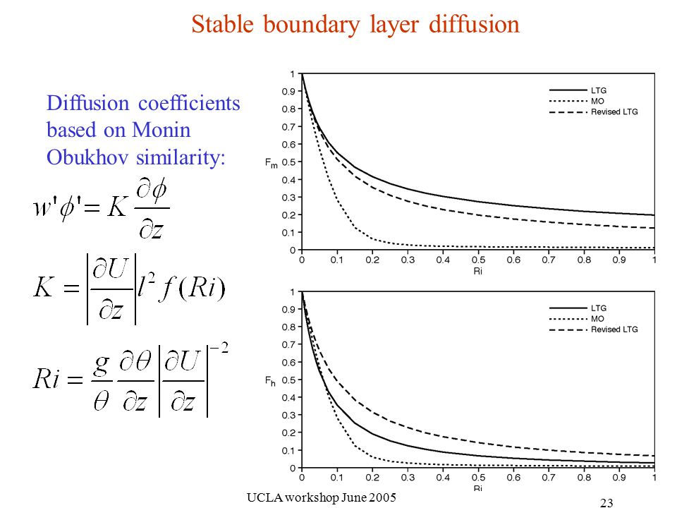 UCLA workshop June Stable boundary layer diffusion Diffusion coefficients based on Monin Obukhov similarity:
