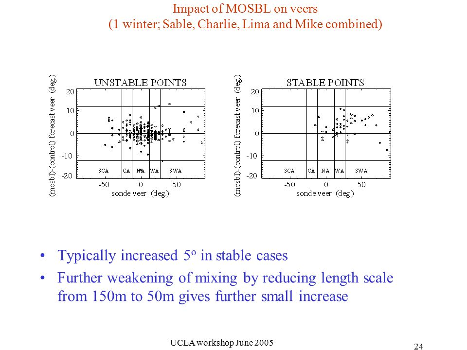 UCLA workshop June Impact of MOSBL on veers (1 winter; Sable, Charlie, Lima and Mike combined) Typically increased 5 o in stable cases Further weakening of mixing by reducing length scale from 150m to 50m gives further small increase