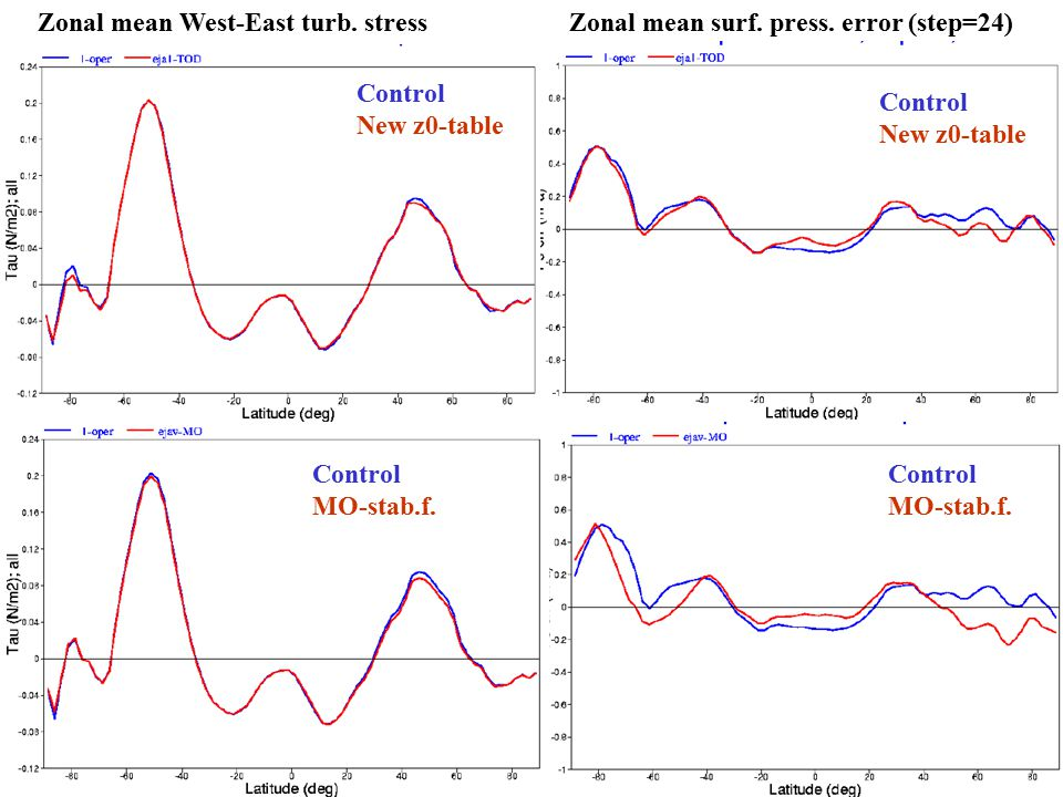 UCLA workshop June ZM stress + Ps Zonal mean West-East turb.