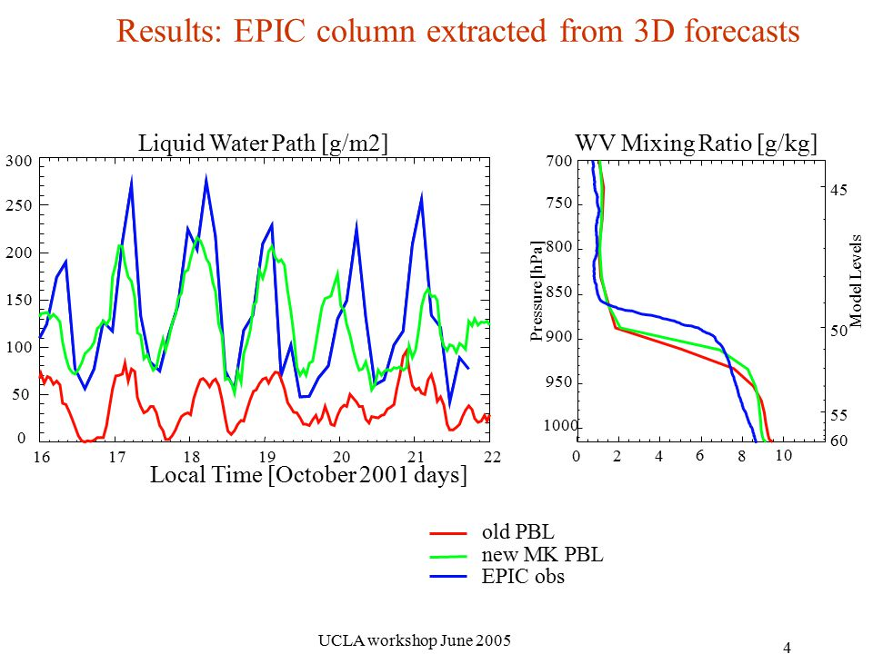 UCLA workshop June Results: EPIC column extracted from 3D forecasts Liquid Water Path [g/m2] Local Time [October 2001 days] old PBL new MK PBL EPIC obs WV Mixing Ratio [g/kg] Pressure [hPa] Model Levels