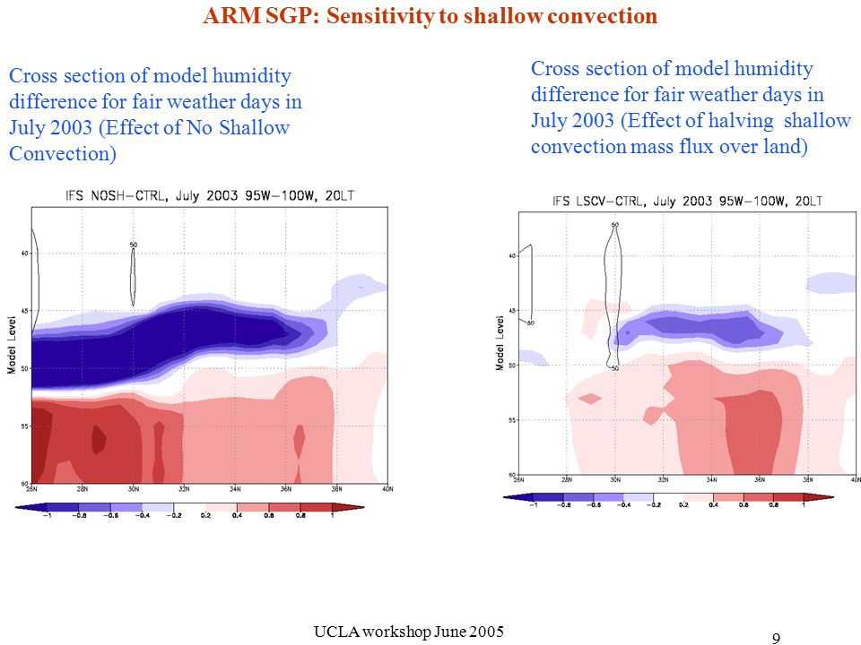 UCLA workshop June ARM SGP: Sensitivity to shallow convection Cross section of model humidity difference for fair weather days in July 2003 (Effect of No Shallow Convection) Cross section of model humidity difference for fair weather days in July 2003 (Effect of halving shallow convection mass flux over land)