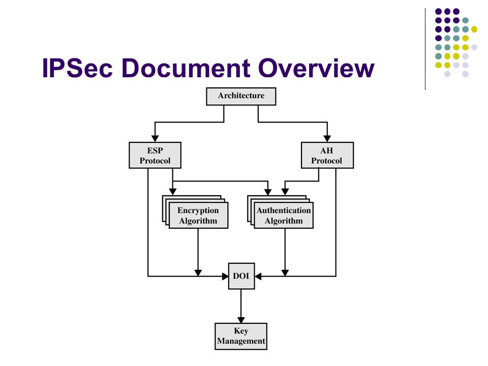 IPSec Document Overview