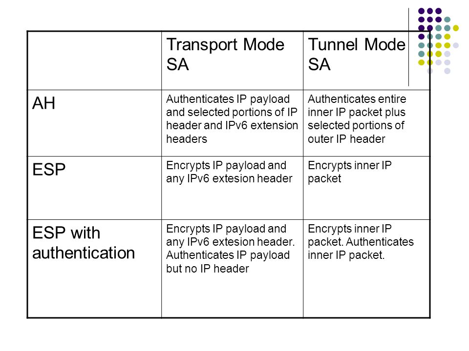 Transport Mode SA Tunnel Mode SA AH Authenticates IP payload and selected portions of IP header and IPv6 extension headers Authenticates entire inner IP packet plus selected portions of outer IP header ESP Encrypts IP payload and any IPv6 extesion header Encrypts inner IP packet ESP with authentication Encrypts IP payload and any IPv6 extesion header.