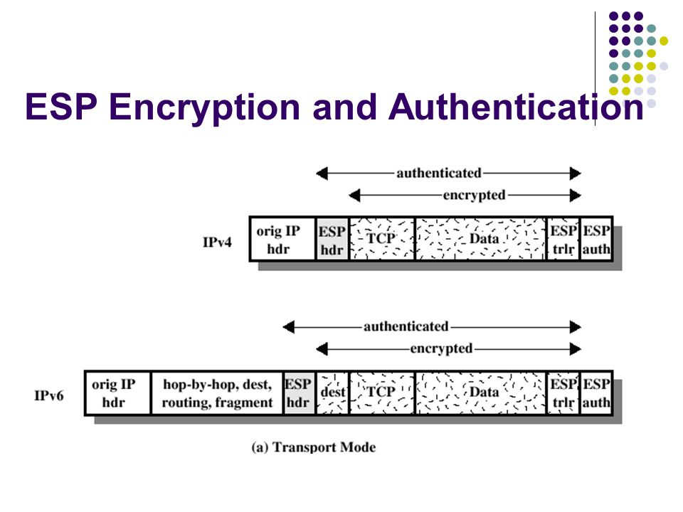 ESP Encryption and Authentication