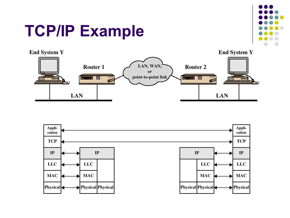 TCP/IP Example