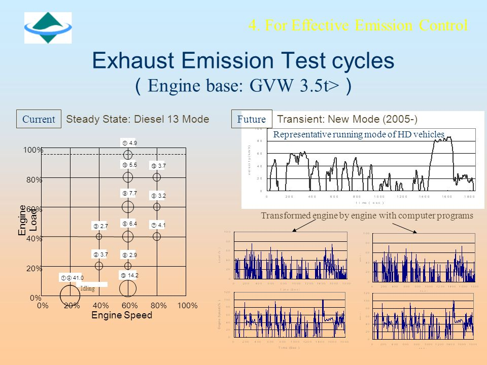 Exhaust Emission Test cycles ( Engine base: GVW 3.5t> ) Steady State: Diesel 13 Mode ⑪ 4.9 ⑫ 3.7 ⑩ 5.5 ⑧ 3.2 ⑨ 7.7 ⑦ 4.1 ⑥ 6.4 ③ 2.7 ⑤ 2.9 ⑬ 14.2 ② 3.7 ①④ % 20% 40% 60% 80% 100% 0%20%40%60%80%100% Idling Engine Speed Engine Load 4.