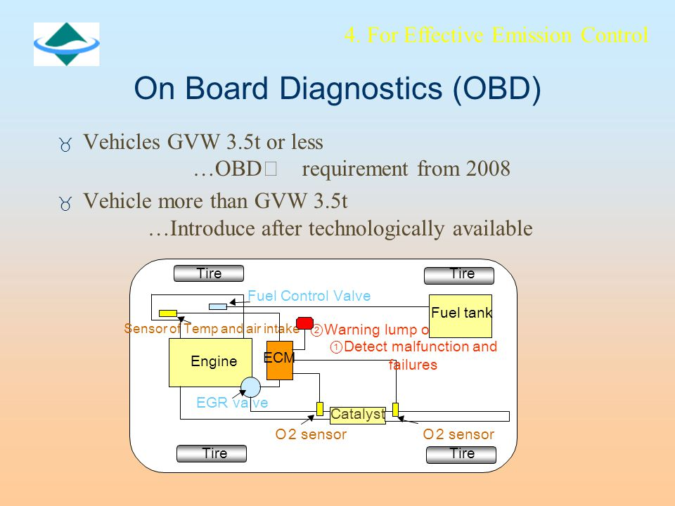 On Board Diagnostics (OBD) _ Vehicles GVW 3.5t or less …OBD Ⅱ requirement from 2008 _ Vehicle more than GVW 3.5t …Introduce after technologically available Fuel Control Valve Sensor of Temp and air intake ② Warning lump on EGR valve O 2 sensor O 2 sensor Tire Engine ECM Catalyst Fuel tank ① Detect malfunction and failures 4.