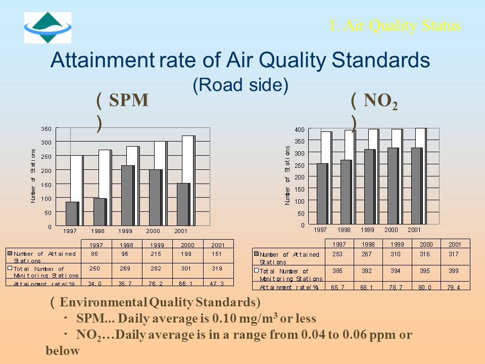 Attainment rate of Air Quality Standards (Road side) ( NO 2 ) ( SPM ) ( Environmental Quality Standards) ・ SPM...