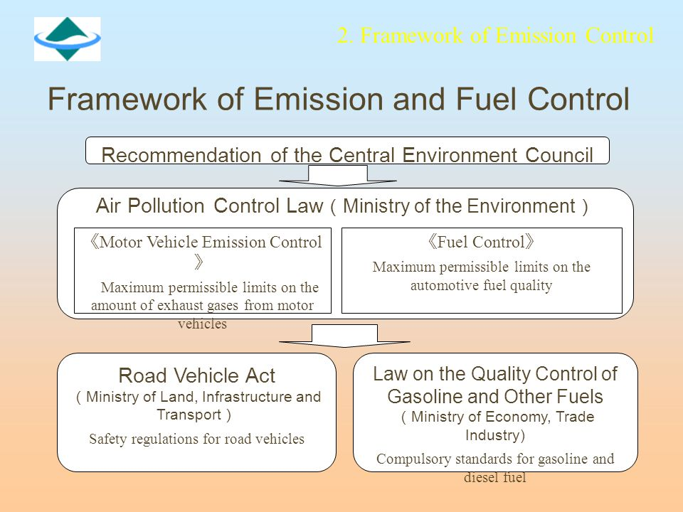 Recommendation of the Central Environment Council Air Pollution Control Law ( Ministry of the Environment ) 《 Motor Vehicle Emission Control 》 Maximum permissible limits on the amount of exhaust gases from motor vehicles 《 Fuel Control 》 Maximum permissible limits on the automotive fuel quality Road Vehicle Act ( Ministry of Land, Infrastructure and Transport ) Safety regulations for road vehicles Law on the Quality Control of Gasoline and Other Fuels ( Ministry of Economy, Trade Industry) Compulsory standards for gasoline and diesel fuel 2.