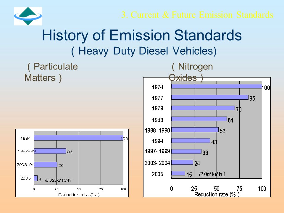 History of Emission Standards ( Heavy Duty Diesel Vehicles) ( Nitrogen Oxides ) ( Particulate Matters ) 3.