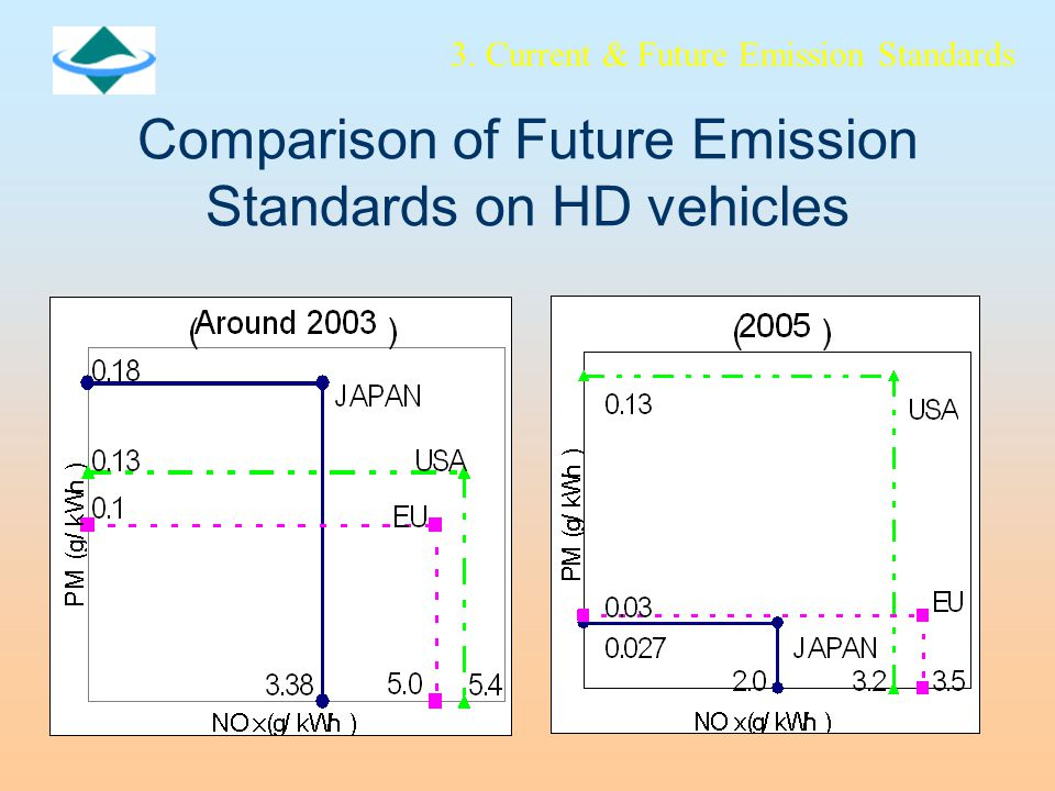 Comparison of Future Emission Standards on HD vehicles 3. Current & Future Emission Standards