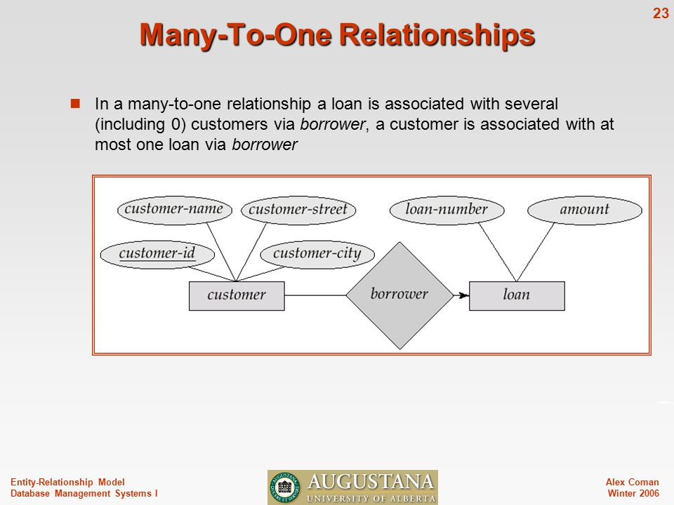 Alex Coman Winter Entity-Relationship Model Database Management Systems I Many-To-One Relationships In a many-to-one relationship a loan is associated with several (including 0) customers via borrower, a customer is associated with at most one loan via borrower