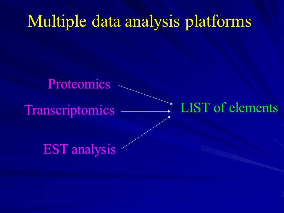 Multiple data analysis platforms Proteomics Transcriptomics EST analysis LIST of elements