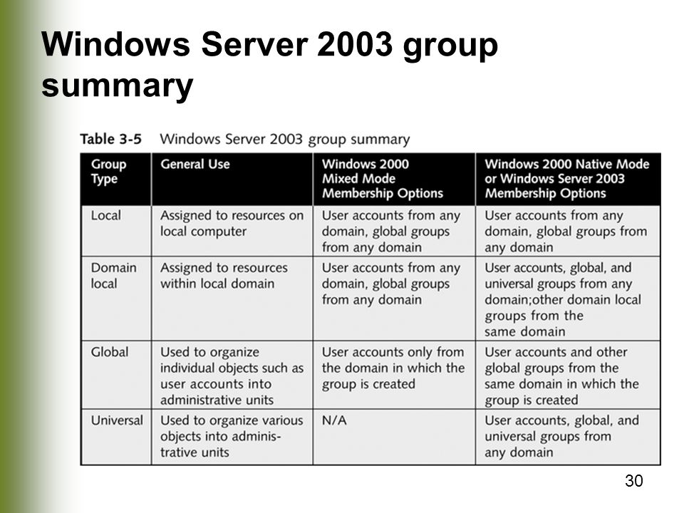 30 Windows Server 2003 group summary