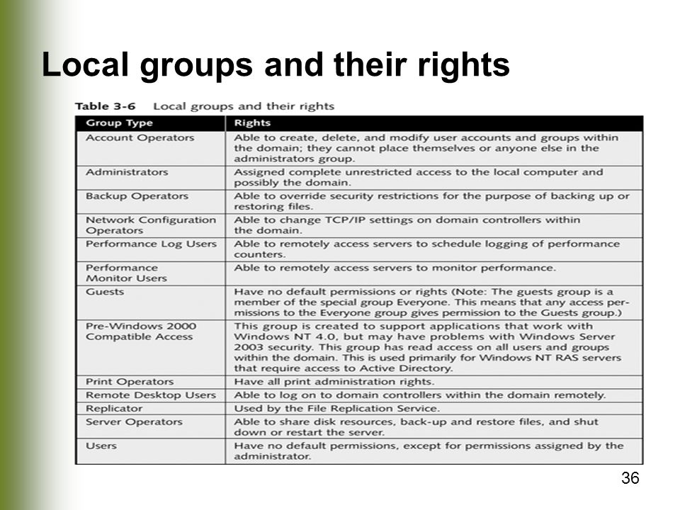 36 Local groups and their rights