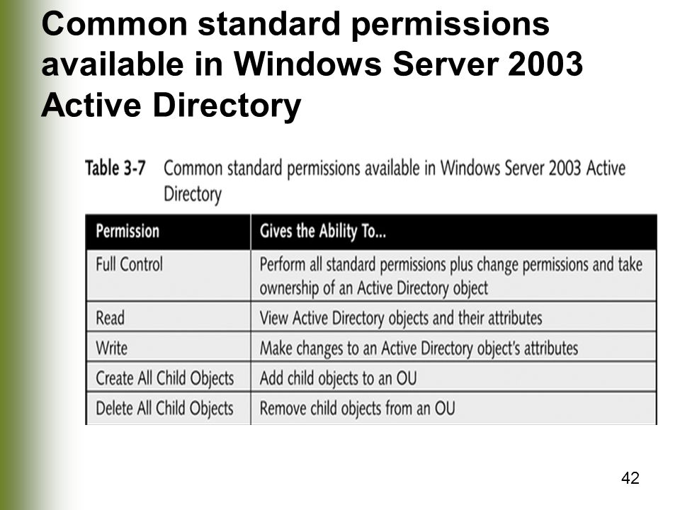 42 Common standard permissions available in Windows Server 2003 Active Directory