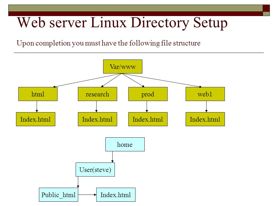 Web server Linux Directory Setup Upon completion you must have the following file structure Var/www researchprodweb1html Index.html home User(steve) Public_htmlIndex.html