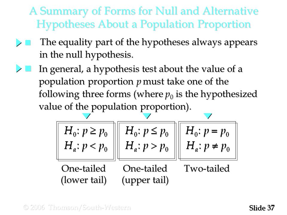 37 Slide © 2006 Thomson/South-Western n The equality part of the hypotheses always appears in the null hypothesis.