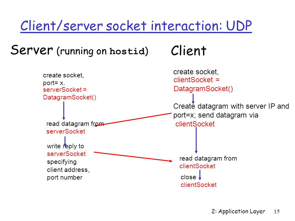 2: Application Layer15 Client/server socket interaction: UDP Server (running on hostid ) close clientSocket read datagram from clientSocket create socket, clientSocket = DatagramSocket() Client Create datagram with server IP and port=x; send datagram via clientSocket create socket, port= x.