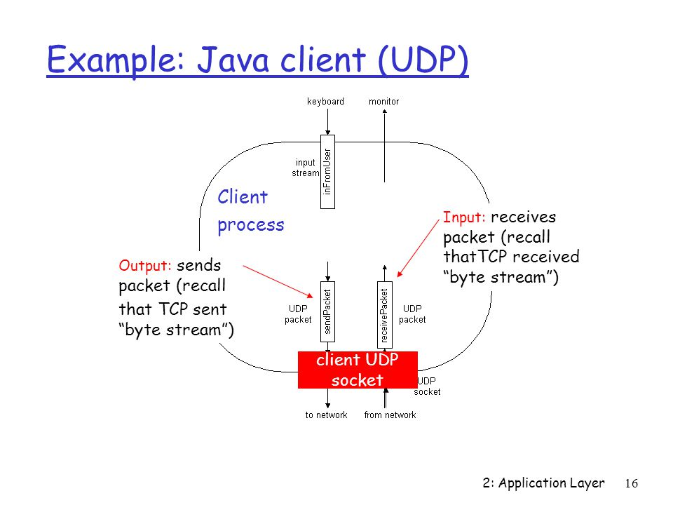 2: Application Layer16 Example: Java client (UDP) Output: sends packet (recall that TCP sent byte stream ) Input: receives packet (recall thatTCP received byte stream ) Client process client UDP socket