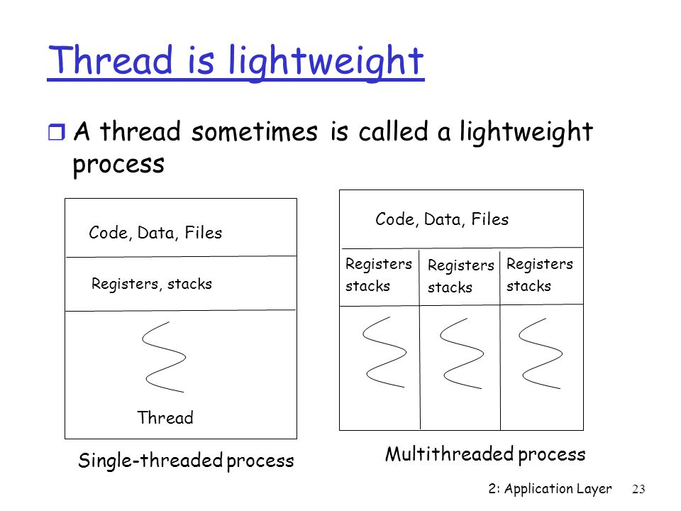 2: Application Layer23 Thread is lightweight r A thread sometimes is called a lightweight process Code, Data, Files Thread Single-threaded process Code, Data, Files Multithreaded process Registers, stacks Registers stacks Registers stacks Registers stacks