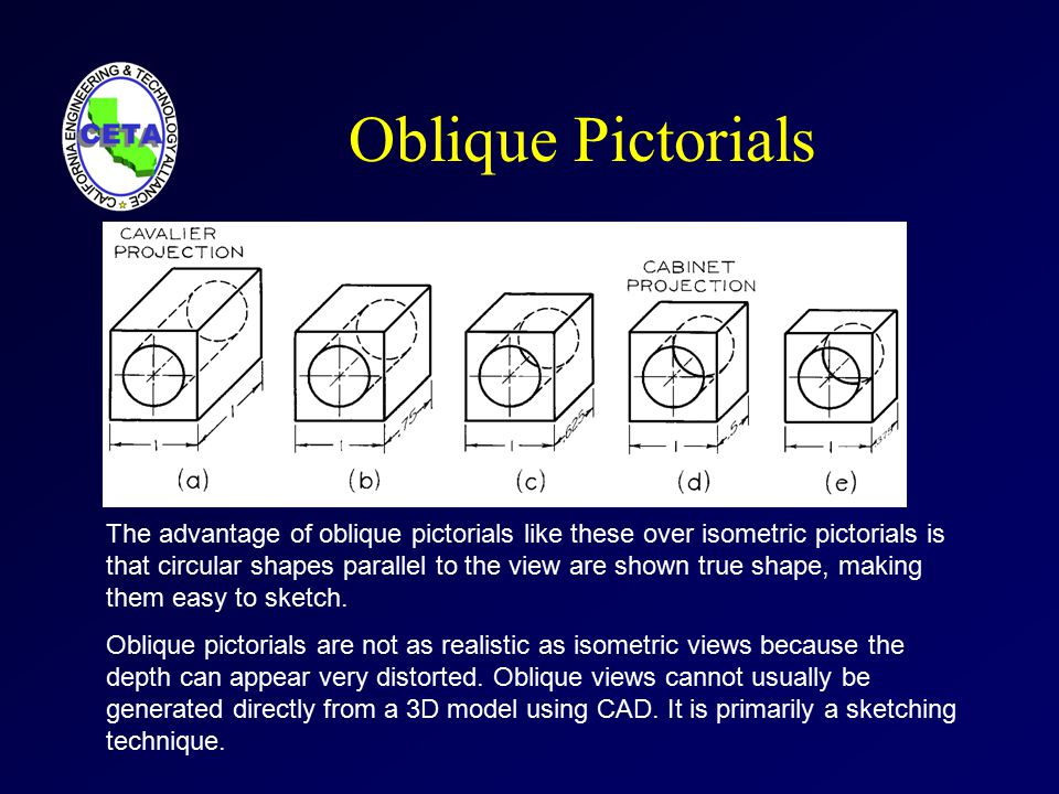 Pictorial Drawings  Axonometric Projections Step by Step: Isometric