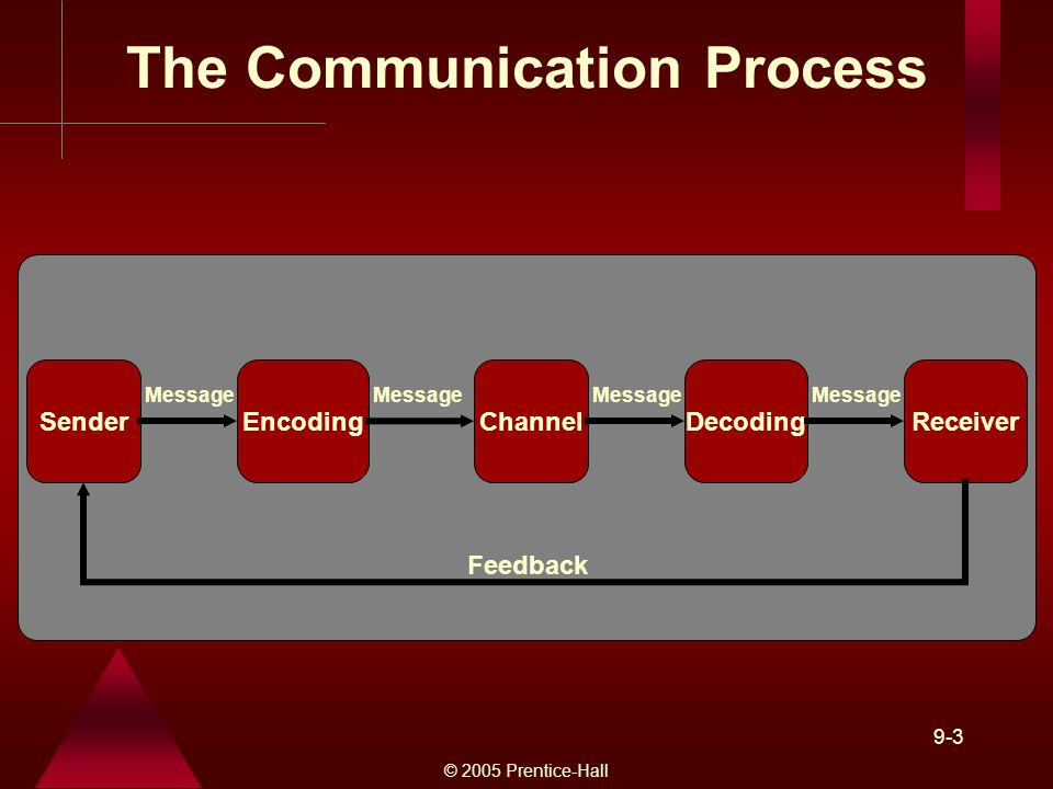 © 2005 Prentice-Hall 9-3 SenderEncodingChannelDecodingReceiver Message Feedback The Communication Process Message