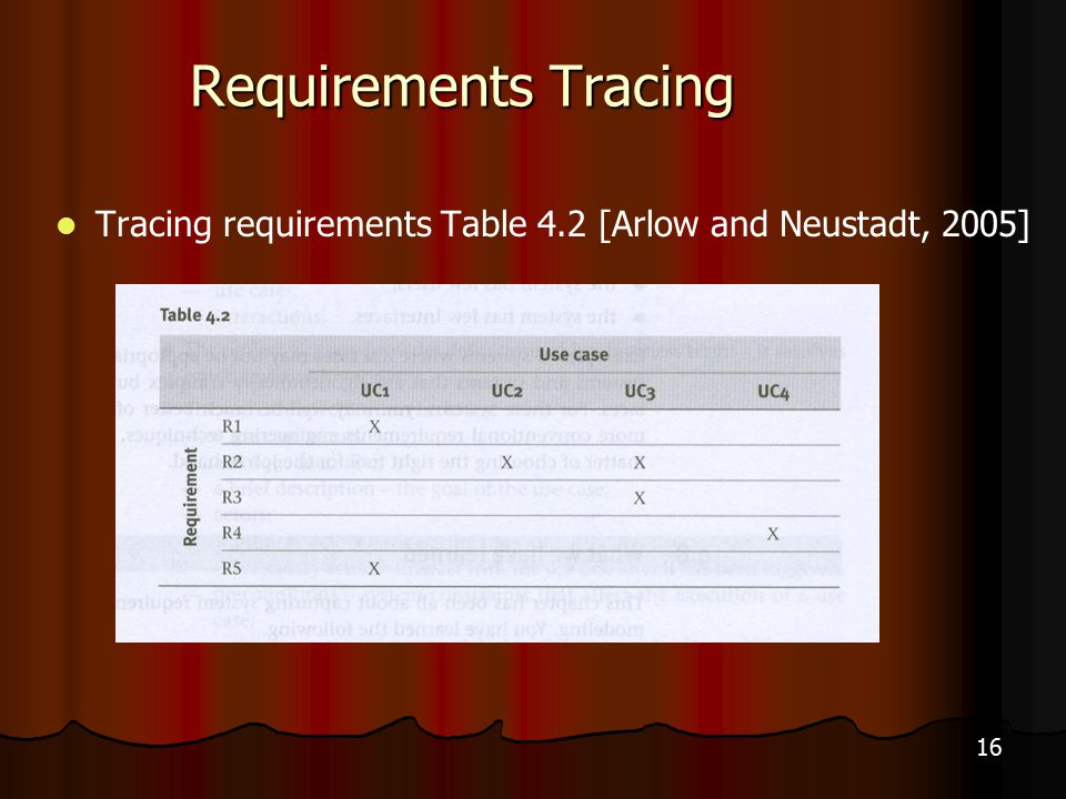 16 Requirements Tracing Tracing requirements Table 4.2 [Arlow and Neustadt, 2005]