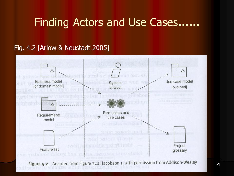 4 Finding Actors and Use Cases…… Fig. 4.2 [Arlow & Neustadt 2005]