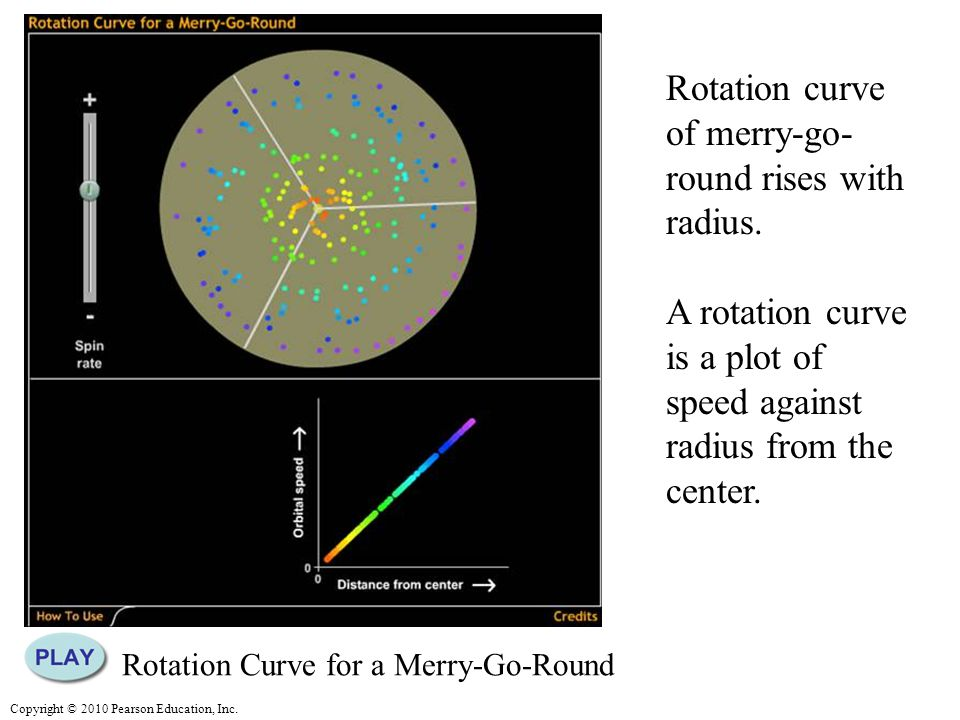 Copyright © 2010 Pearson Education, Inc. Rotation curve of merry-go- round rises with radius.