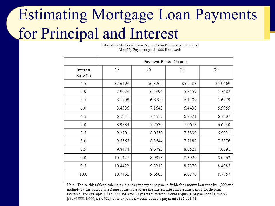 Estimating Mortgage Loan Payments for Principal and Interest (Monthly Payment per $1,000 Borrowed) Payment Period (Years) Interest Rate (5) $7.6499$6.3265$5.5583$ Note: To use this table to calculate a monthly mortgage payment, divide the amount borrowed by 1,000 and multiply by the appropriate figure in the table where the interest rate and the time period for the loan intersect.